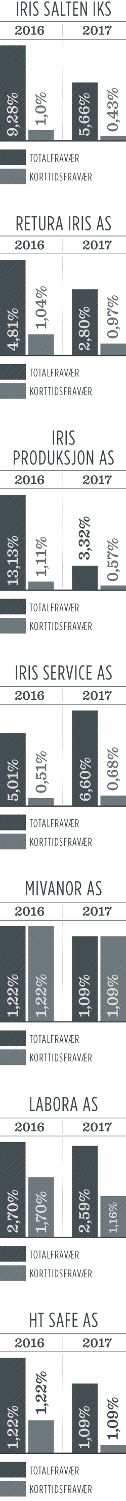 Sykefravær 2017