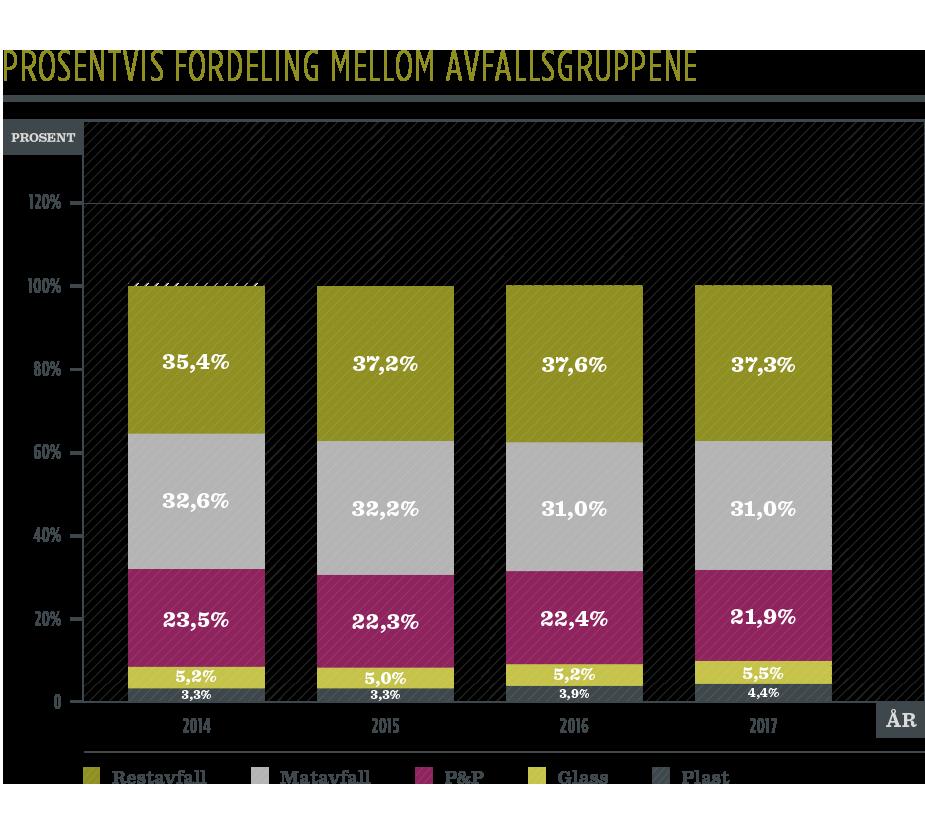 Stolpediagram prosentvis fordeling