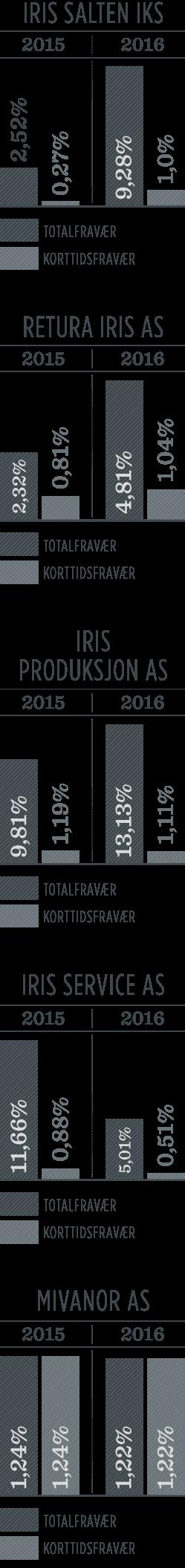 Statistikk for sykefravær