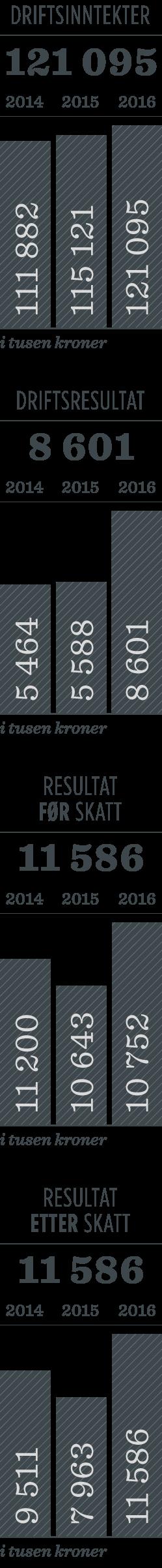 Regnskapstall morselskapet Iris Salten IKS
